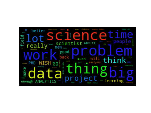Word cloud of my Corpus based on interviews published on Dataconomy